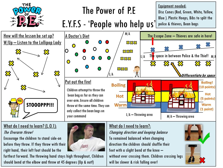 Power of P.E Fire blog